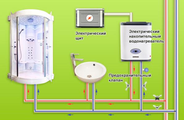 Установка электрического накопительного водонагревателя.  Подводку...  11.